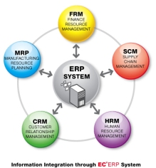 ec-erp-system-overview1